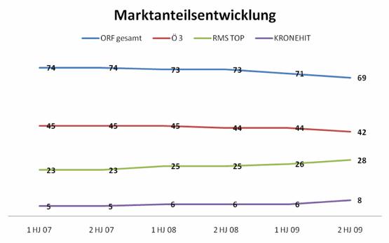 (Radiotest 2. Halbjahr 2009; Marktanteil, 14-49; Mo-So; Österreich)