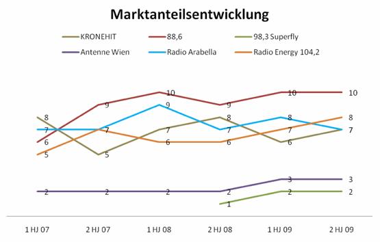 (Radiotest 2. Halbjahr 2009; Marktanteil, 14-49; Mo-So; Wien)