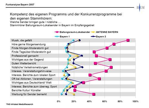 Kompetenz des eigenen Programms und der Konkurrenzprogramme bei den  eigenen Stammhörern in den bayerischen Ballungsräumen Grafik: TNS Infratest MediaResearch