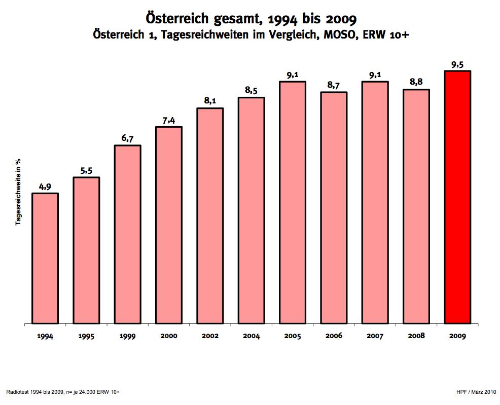 2009 brachte neue Rekordwerte für Österreich 1