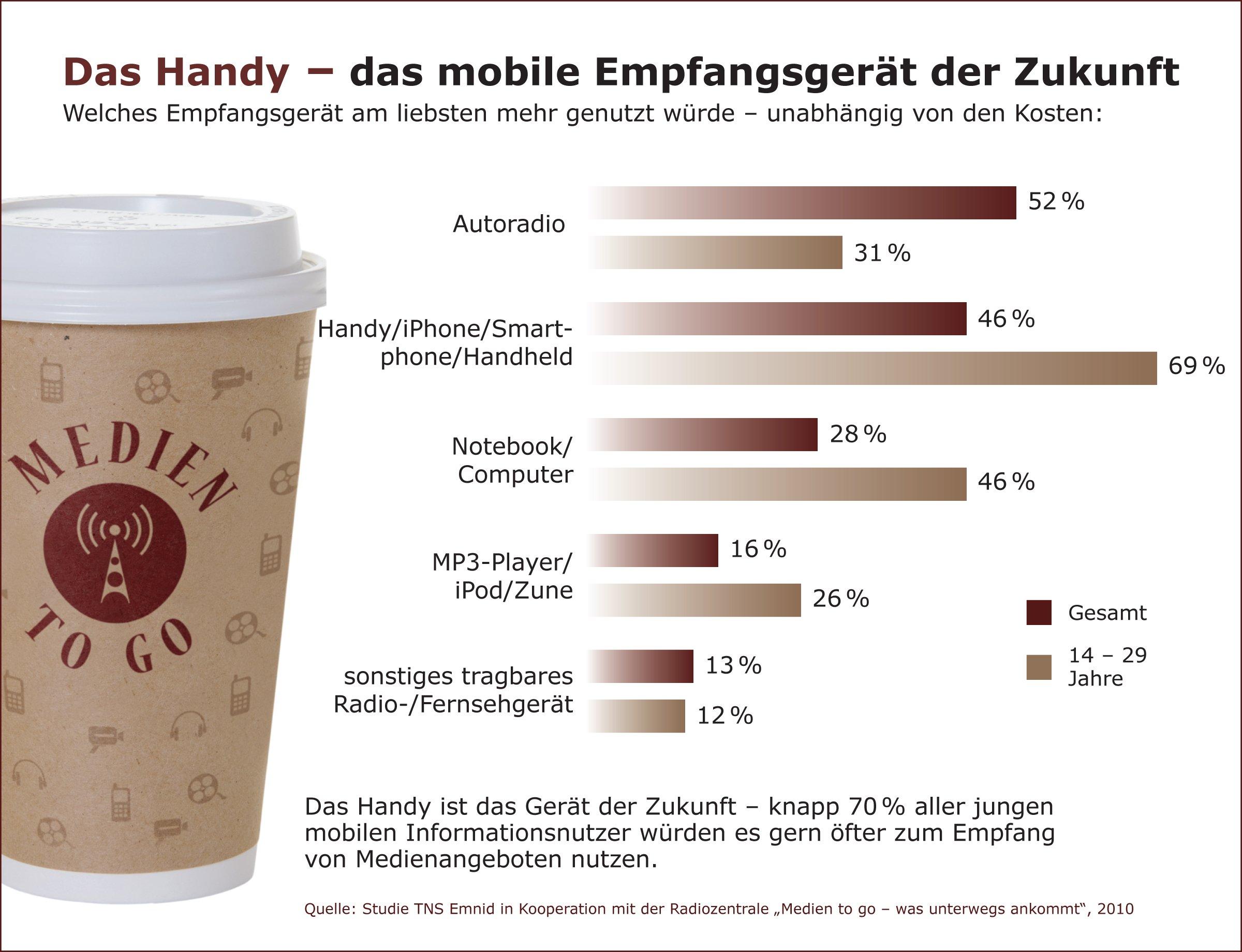 """Das Handy - das mobile EmpfangsgerŠt der Zukunft. Welches EmpfangsgerŠt fŸr die mediale Nutzung am liebsten mehr genutzt wŸrde - unabhŠngig von den Kosten. Die Verwendung dieses Bildes ist fŸr redaktionelle Zwecke honorarfrei. Veršffentlichung bitte unter Quellenangabe: """"obs/RADIOZENTRALE GmbH"""""""