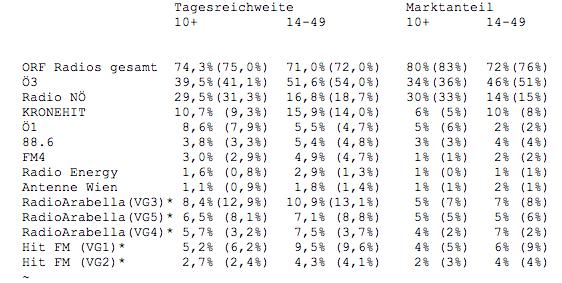 ORF Radiotest 2010/ 3