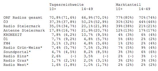 ORF Radiotest 2010/5
