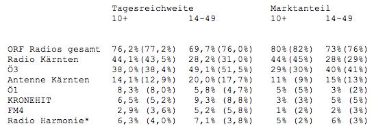 ORF Radiotest 2010/6