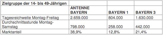 FAB Antenne Bayern