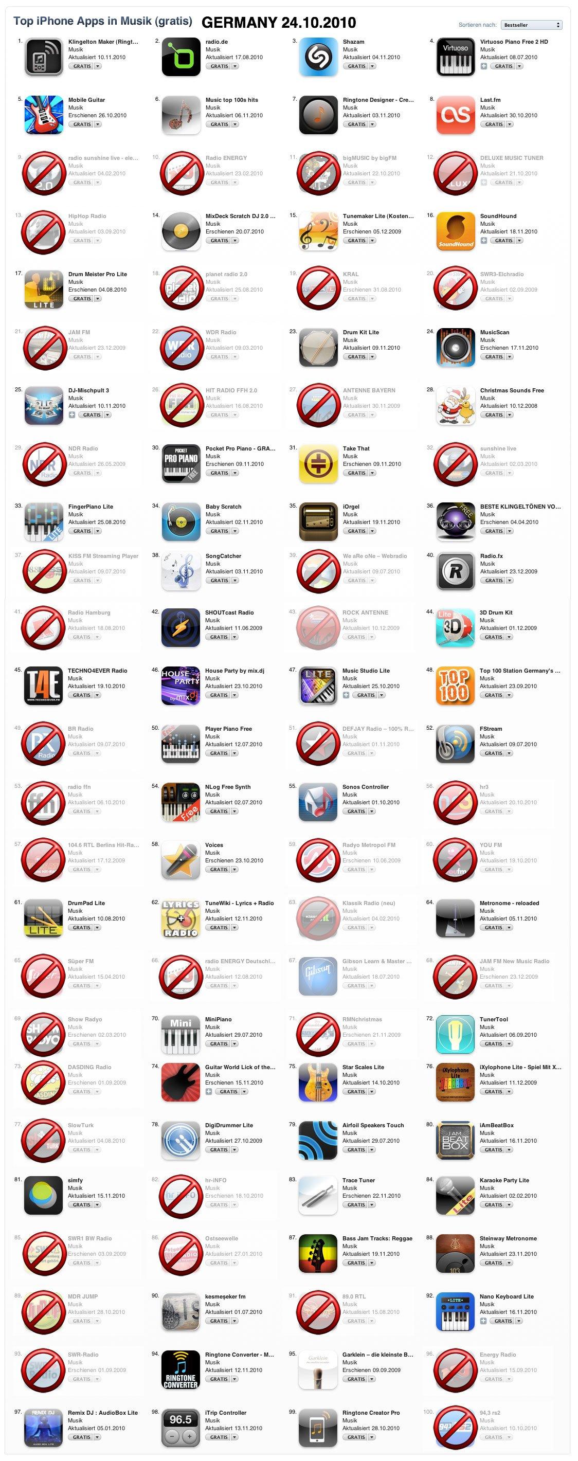 Apple Besttigt Aus Fr Radio Apps Radioszene Itunes 500k Add Funds So Wrde Der Appstore Ohne Aussehen