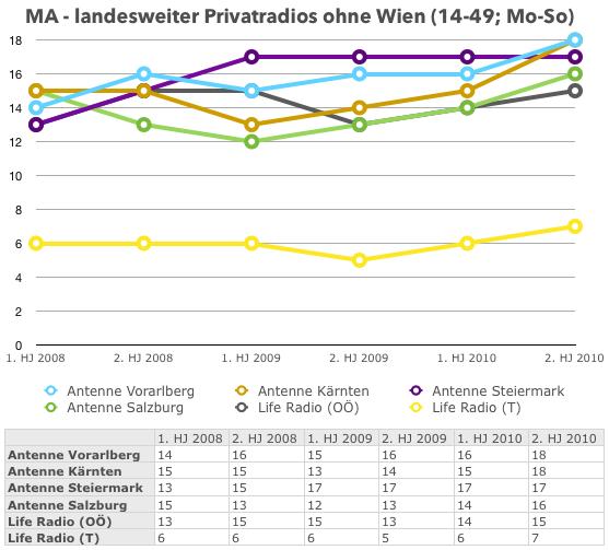 MA_Bundeslaender_Privat