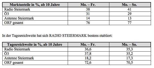 Radiotst 2010-2 Zahlen Radio Steiermark