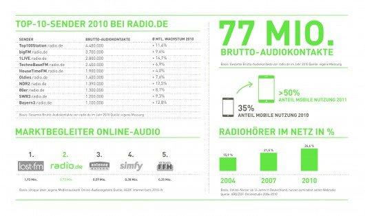 radio.de Infografik 2010