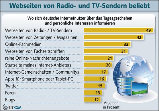 Webseiten von Radio- und TV-Sendern beliebt