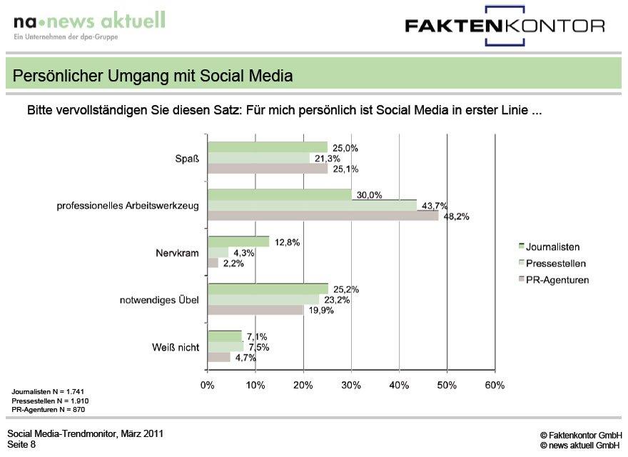 Chart aus dem aktuellen Social Media Trendmonitor 2011