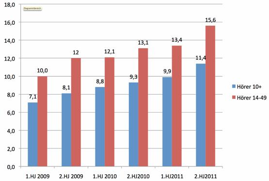 KRONEHIT Entwicklung Tagesreichweiten (Österreich gesamt , Hörer 10+ und 14-49; Mo-So)