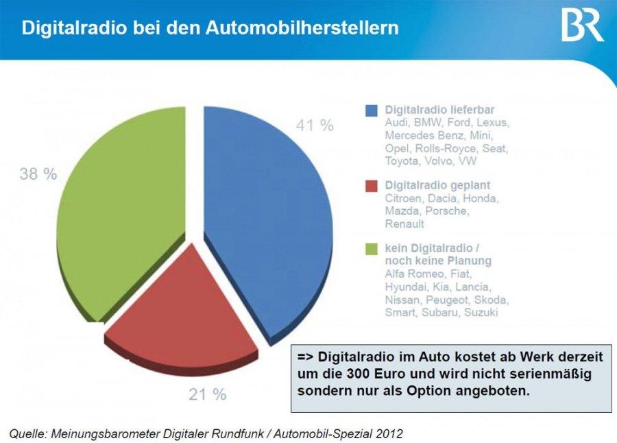 Immer noch bieten viele Autohersteller keine Option für ein DAB+ Geräte an.