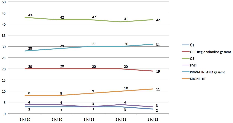 Entwicklung der Marktanteile in Österreich (Quelle Radiotest 1. HJ.2012; Hörer 14-49; Mo-So)