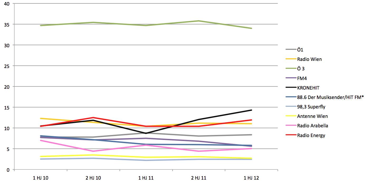 Wiener Tagesreichweiten-Entwicklung (Quelle Radiotest 1. HJ.2012; Hörer 14-49; Mo-So)