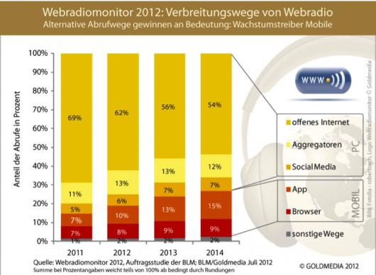 Webradiomonitor 2012: Verbreitungswege von Webradio