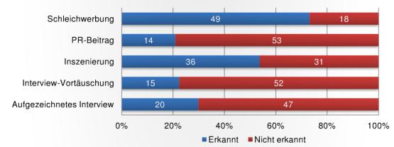 Wahrnehmung von Mitschnitten durch medienaffine Radiohörer (Nennungen, n=67). Grafik: Bachelorarbeit Markus Bender.
