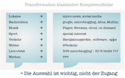 Transformation klassischer Kompetenzfelder des Radios
