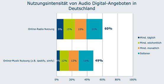 39 Prozent der deutschen Internetnutzer hören mind. monatlich  Webradio, bei Musikplattformen beträgt dieser Anteil 29 Prozent.