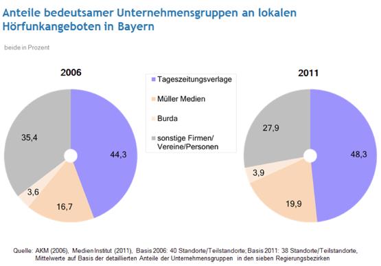 Anteile bedeutssamer Unternehmensgruppen an lokalen Hörfunkangeboten in Bayern