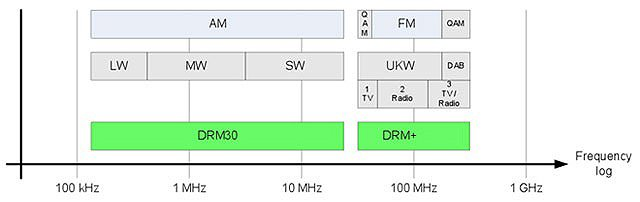 Übersicht über DRM auf den Rundfunkbändern