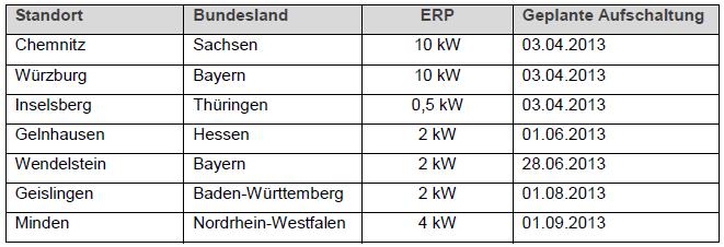 Neue DAB-Senderstandorte bis Ende 2013