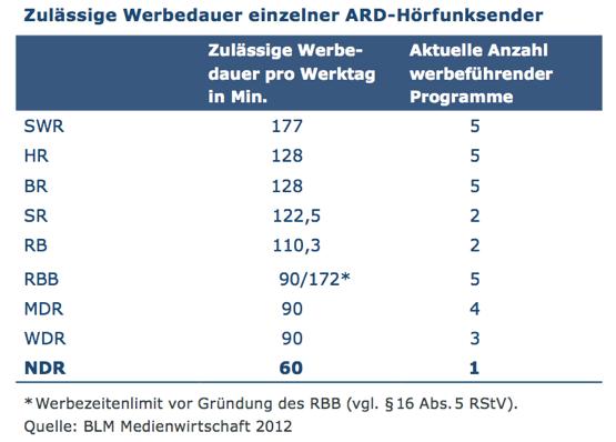Werbedauer-Tabelle555