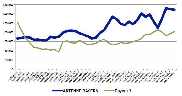 Antenne Bayern im Vergleich zu BR3
