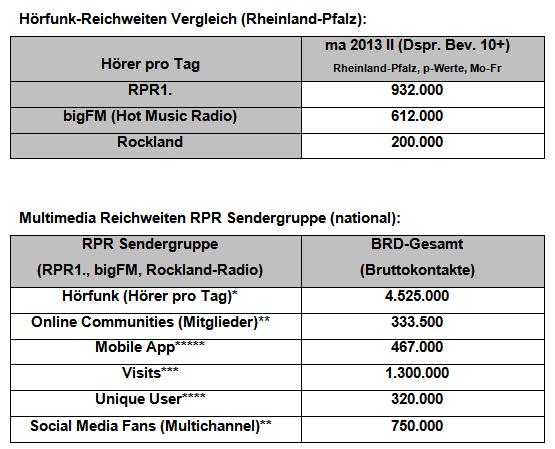 Daten zur MA 2013 Radio II von RPR1 und bigFM sowie Rockland