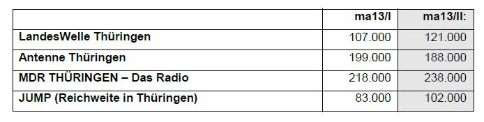 Landeswelle Thüringen -ma-2013-vergleich