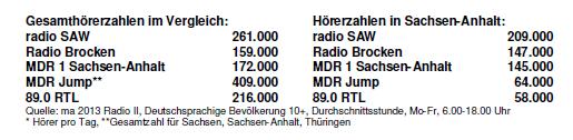 Hörerzahlen Vergleich SAW MA 2013 Radio II