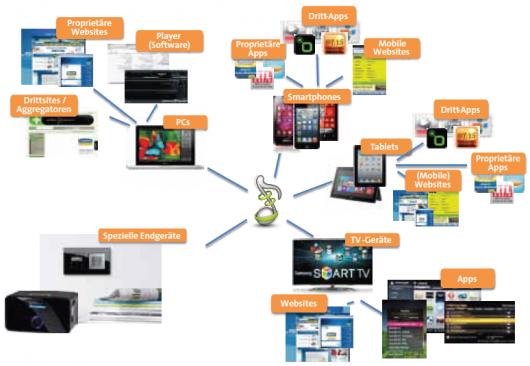 Möglichkeiten der Web-Radio-Nutzung (Bild: agma)