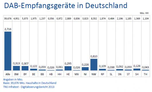DAB-Geräte in Deutschland