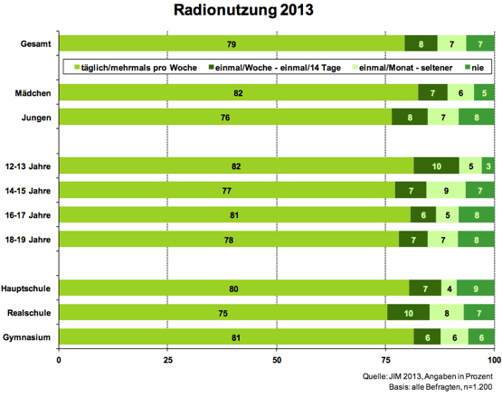JIM-Studie2013-Radionutzung