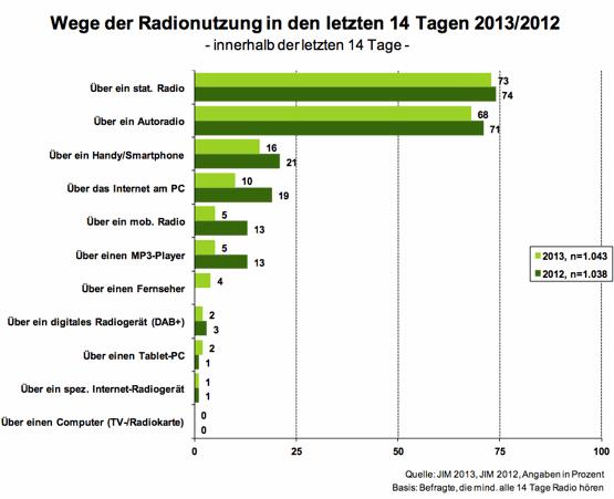 JIM-Studie2013-Wege-der-Radionutzung