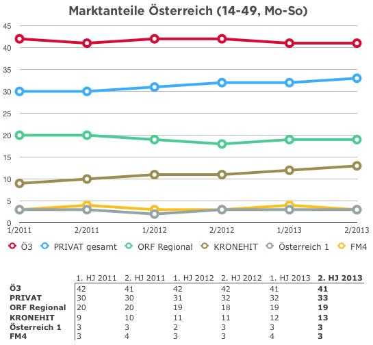 Radiotest2-2013-Graph1