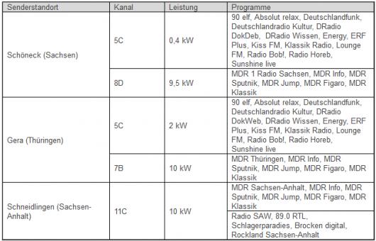 Tabelle neue DAB-Senderstandorte