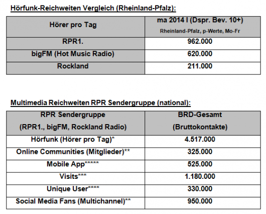 rpr-ma2014radioI-tabelle