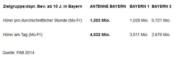 antenne-bayern-zahlen