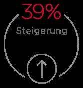 article_block_steigerung