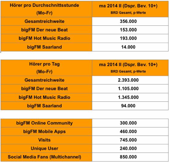 bigFM-MA2014-RadioII-555