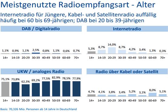 Digitalisierungsbericht2014-Radioempfangsart-nach-Alter-555min