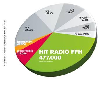 FFH-MA2015R1-Diagramm