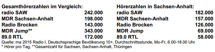 SAW-MA2015R1-tabelle