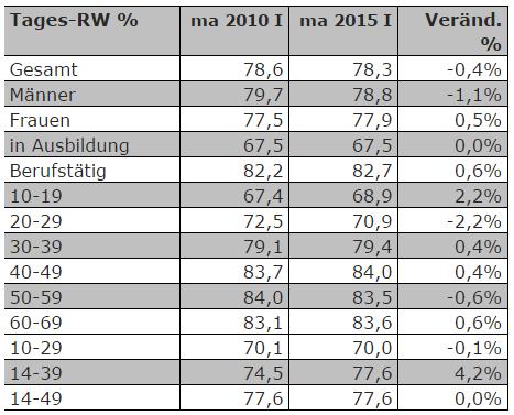 radiozentrale-Chart