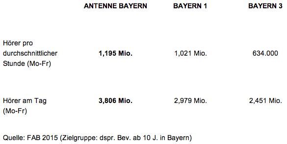 Antenne-Bayern-FAB2015