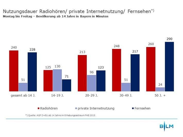 blm-bayerische-landeszentrale-fuer-neue-medien-digitalisierung-in-bayern-nimmt-zu-erste-ergebnisse-d