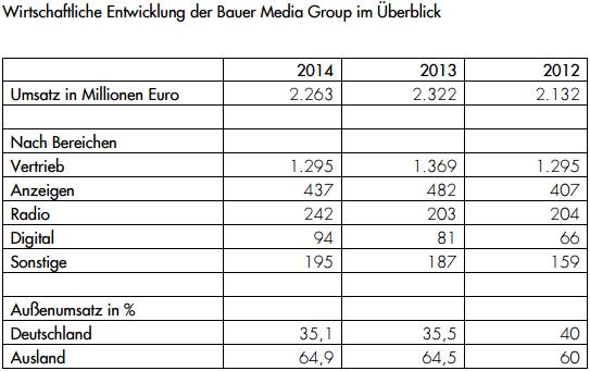 Bauer-Media-Group-Entwicklung