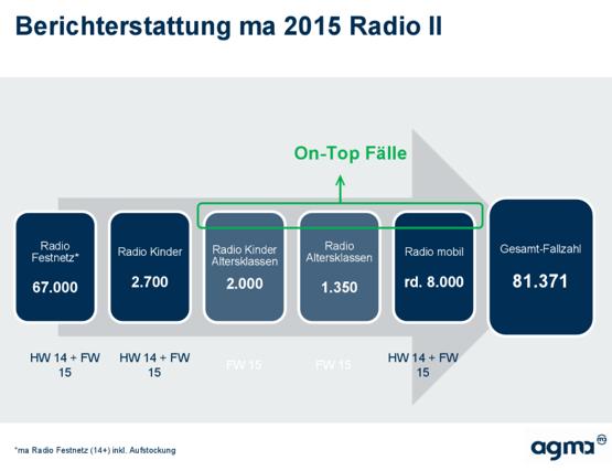 Berichterstattung-ma2015-RadioII