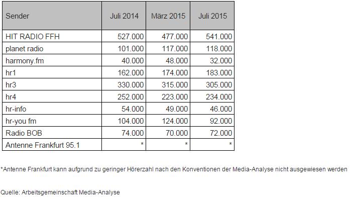 FFH-MA-Tabelle-2015-radioII